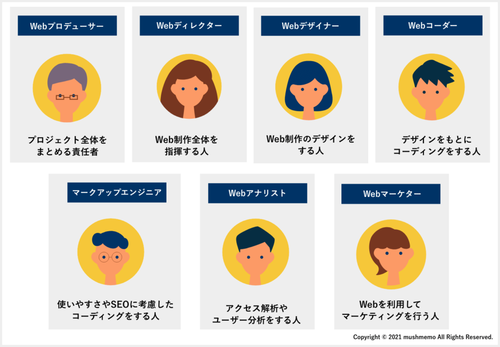 Web業界職種