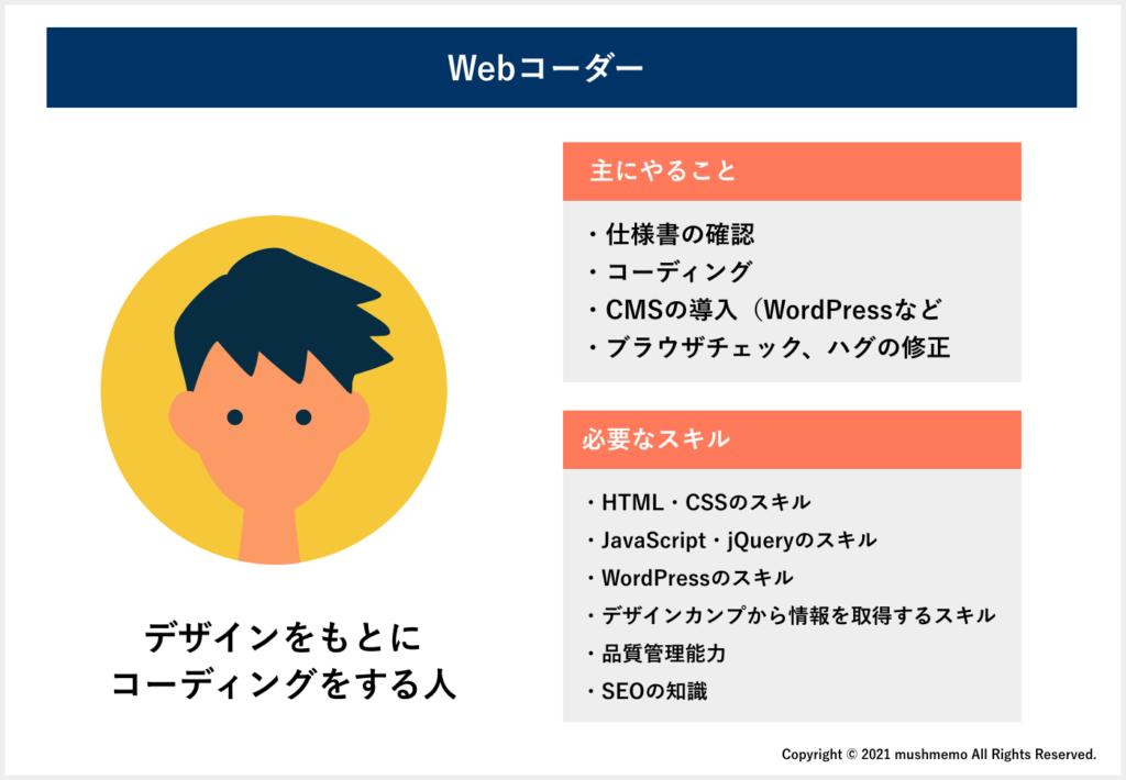 Webコーダー