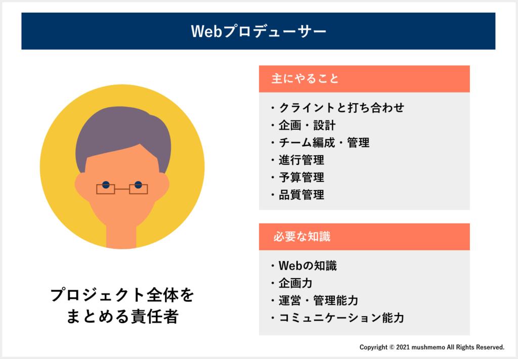 Webプロデューサー